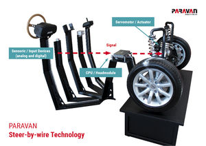 Steer by Wire System von Paravan Industry